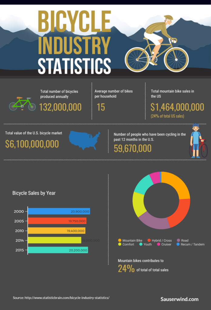 Infographic showing the the percentage of mountain bikes sold verses total bikes sold in teh uSA