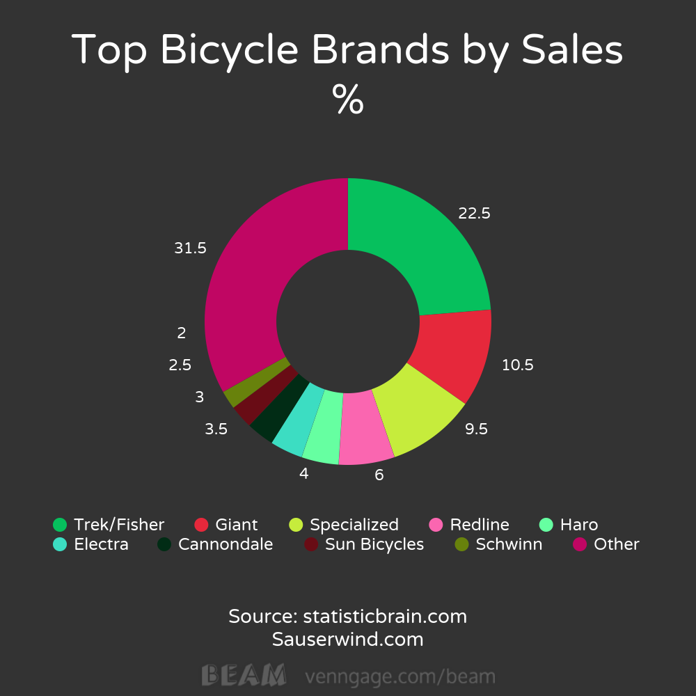 pi graph showing top bicycles brands by sales. Show as a percentage of total sales.