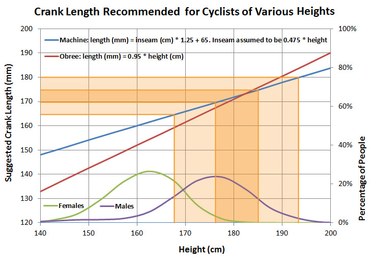 crank arm length to height ratio